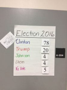 Throughout the day Tuesday student's in Camille Holmes' English Class cast ballots for who they thought would make the best U.S. President.