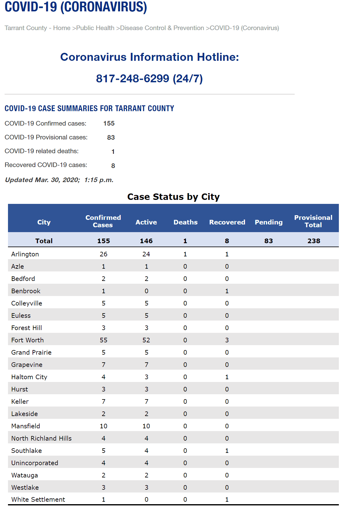 confirmed covid-19 cases Tarrant county