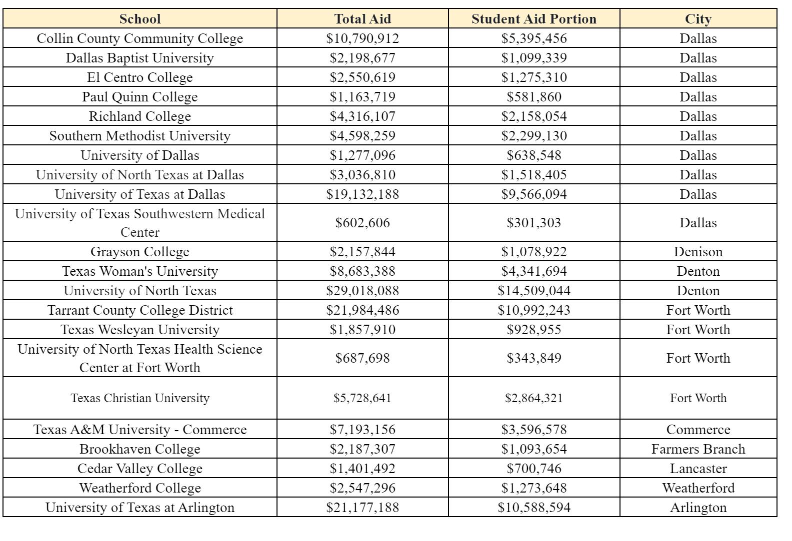 DFW Schools Federal grants