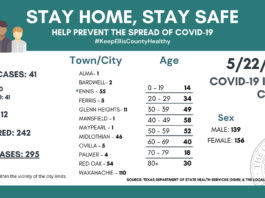 Ellis County COVID-19 5/22/20