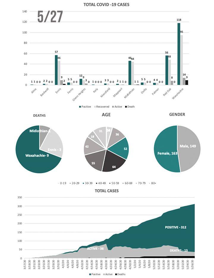 Ellis County COVID-19 Chart 5/27/20