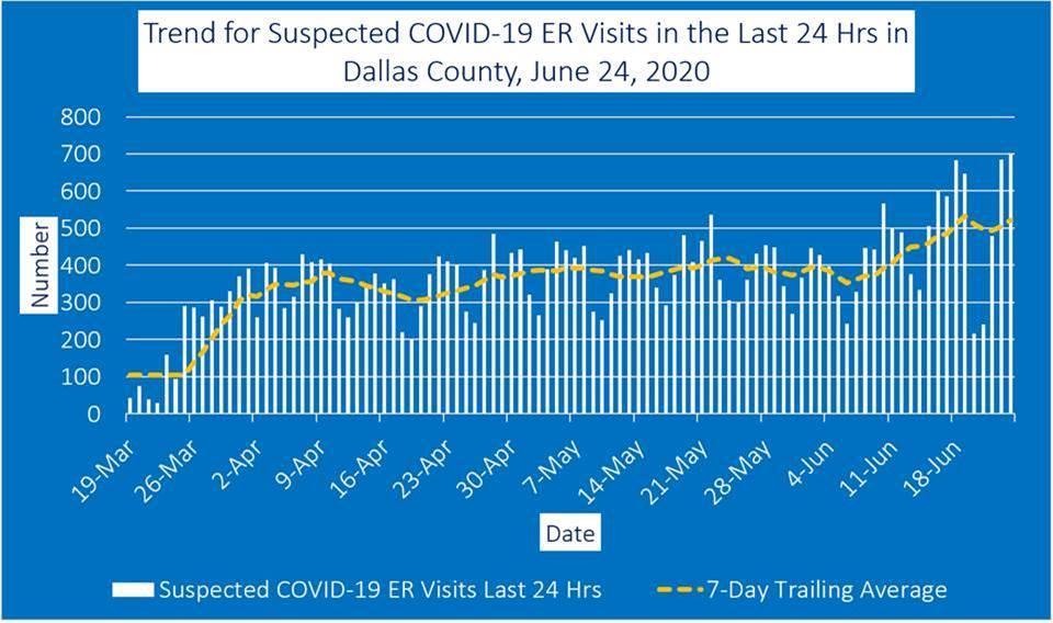 Dallas County COVID-19 trends 6-25-20