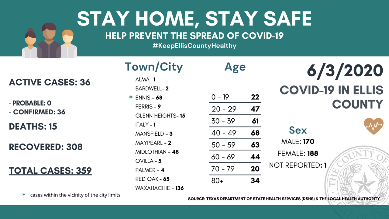 ellis County COVID-19 6/3/2020