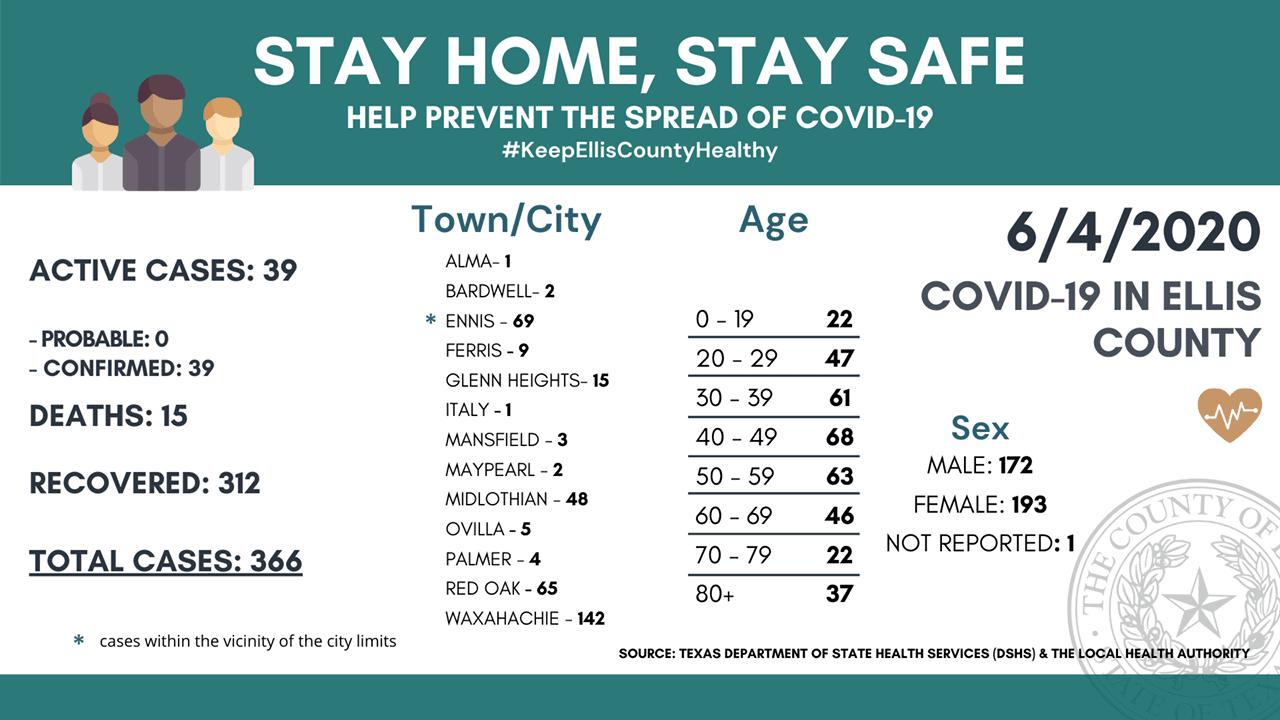 Ellis County COVID-19 6-4-2020