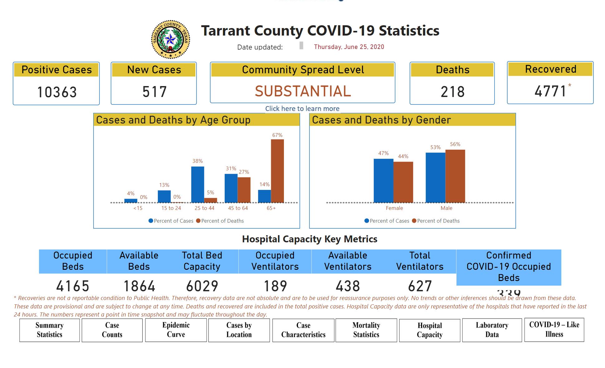 Tarrant county COVID-19 stats 6-25-20