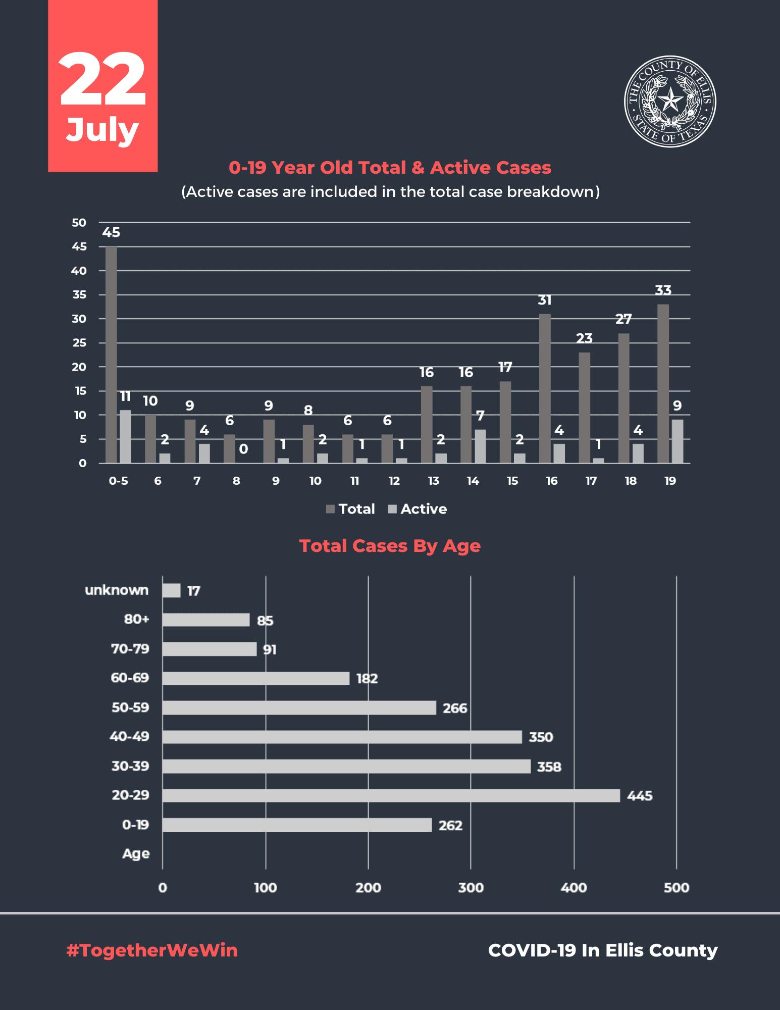 Ellis County COVID 19 Chart July 22
