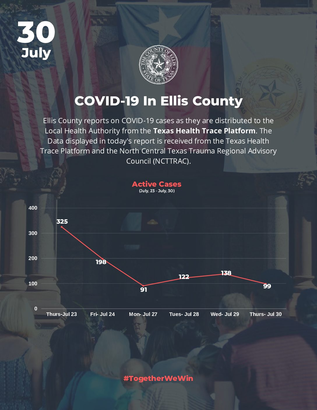 Ellis County COVID-19 Update – July 30th
