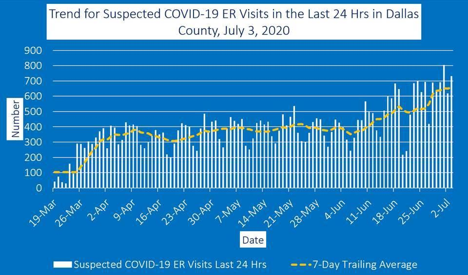 Chart of Dallas County ER visits