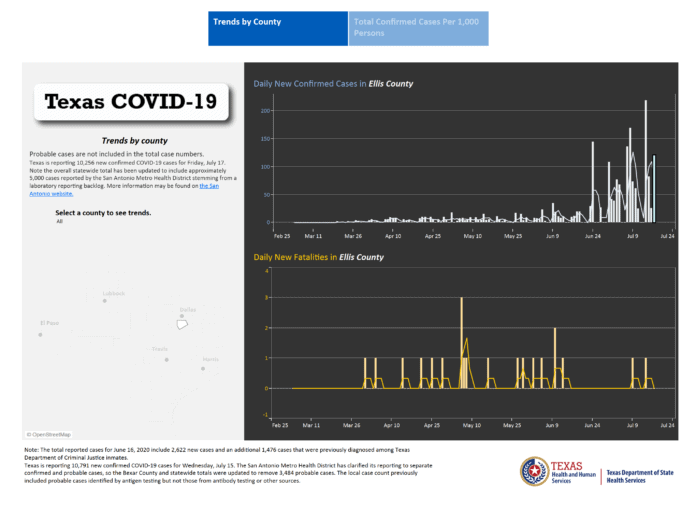 screenshot of Ellis County COVID19 trends