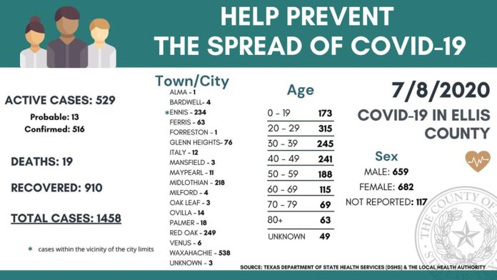Ellis County ICU Capacity