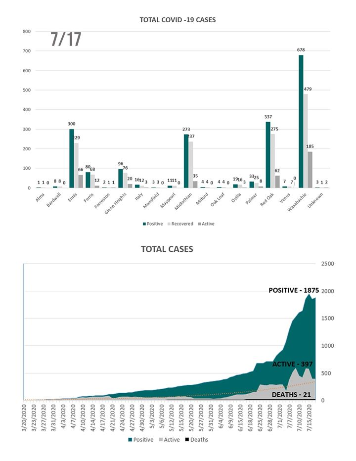 Ellis County COVID19 graphs July 17