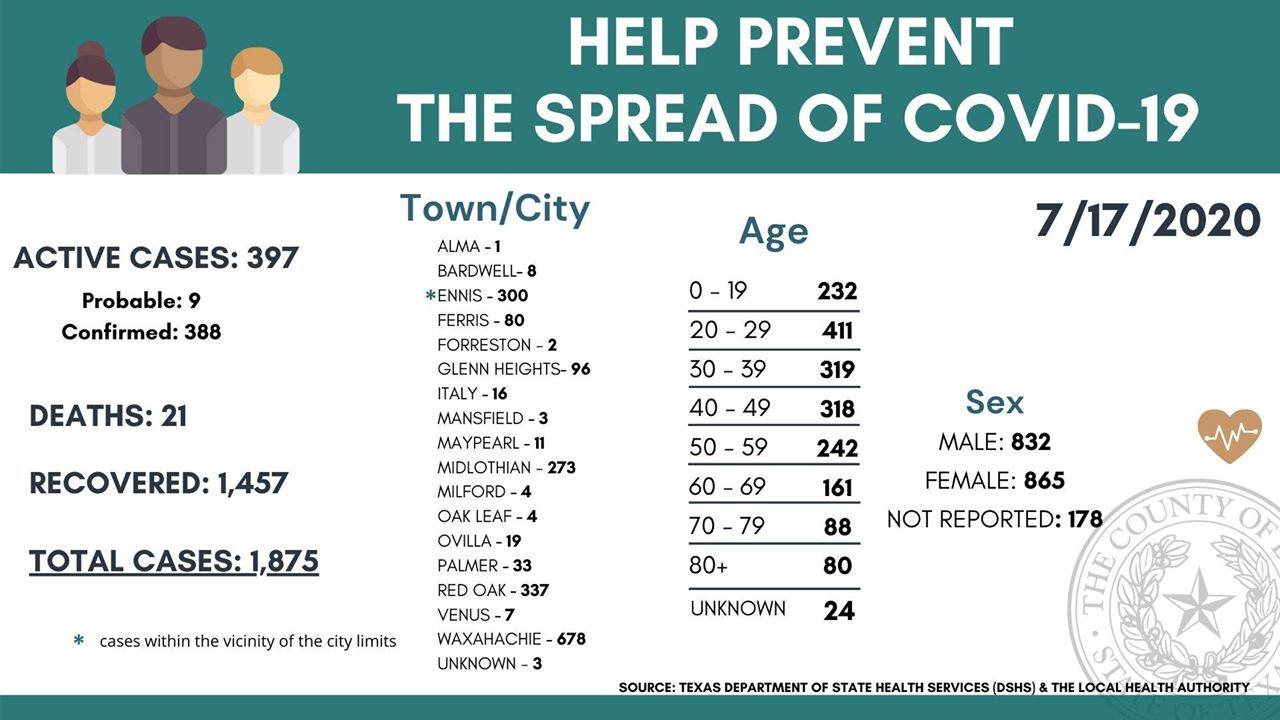 Ellis County COVID19 city breakdown July 17