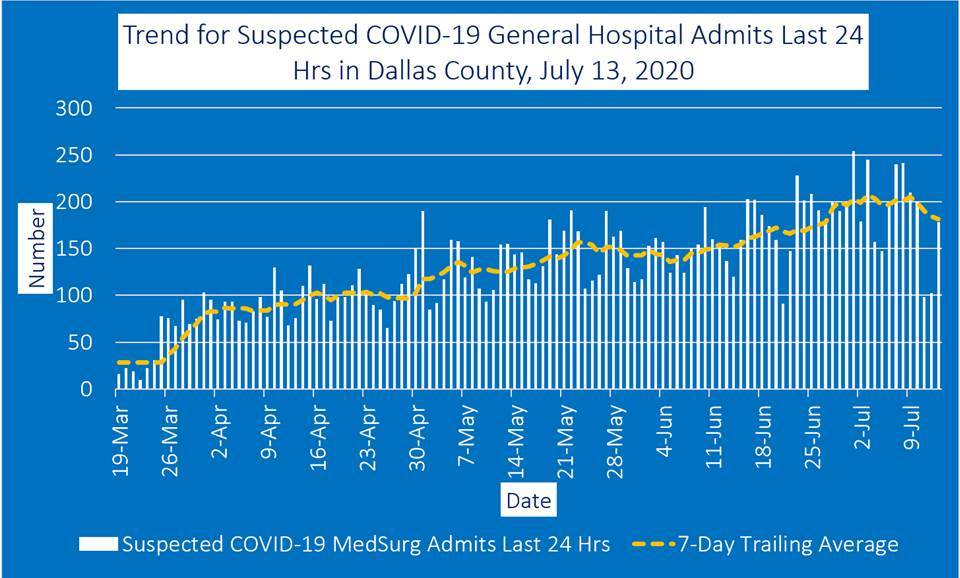 graph showing hospital admits in Dallas County