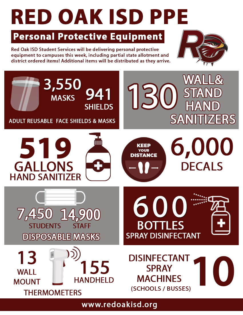 Red Oak ISD PPE graphic