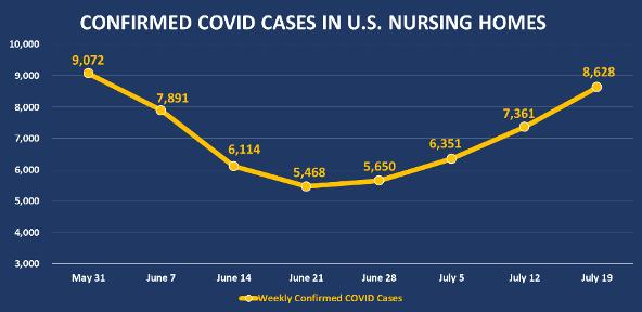 graph COVID US nursing homes