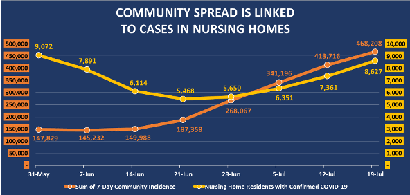 Community spread nursing homes