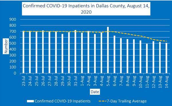 Dallas County COVID19 August 15