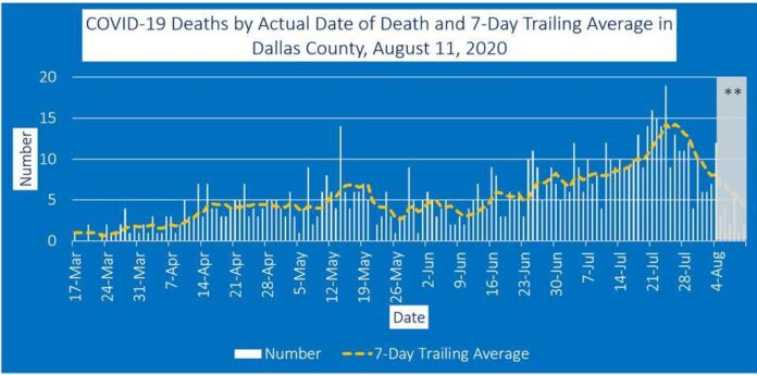 Dallas County death trend 8-11-20