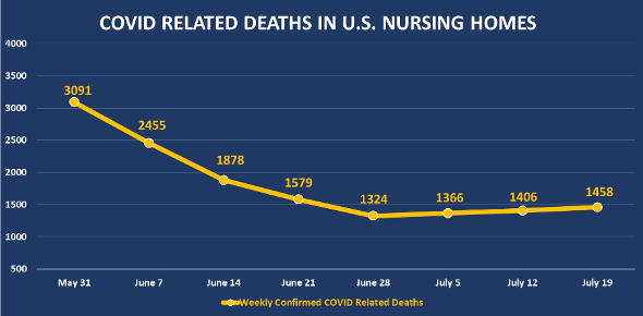 graph showing deaths in US nursing homes