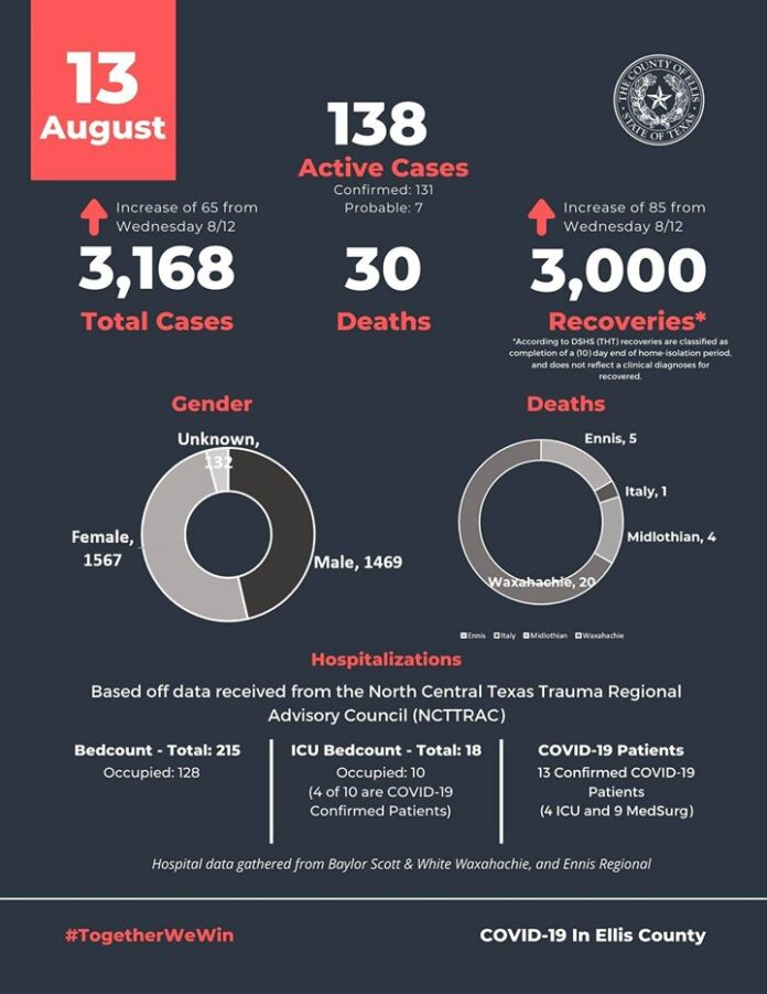 Ellis County COVID 19 numbers August 13