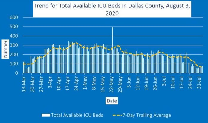 graph of ICU beds in Dallas