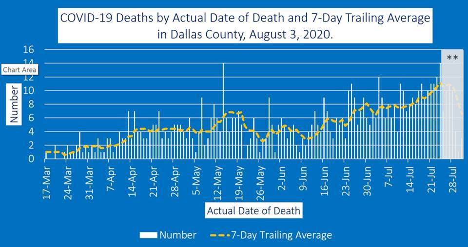 Deaths by Date Dallas County