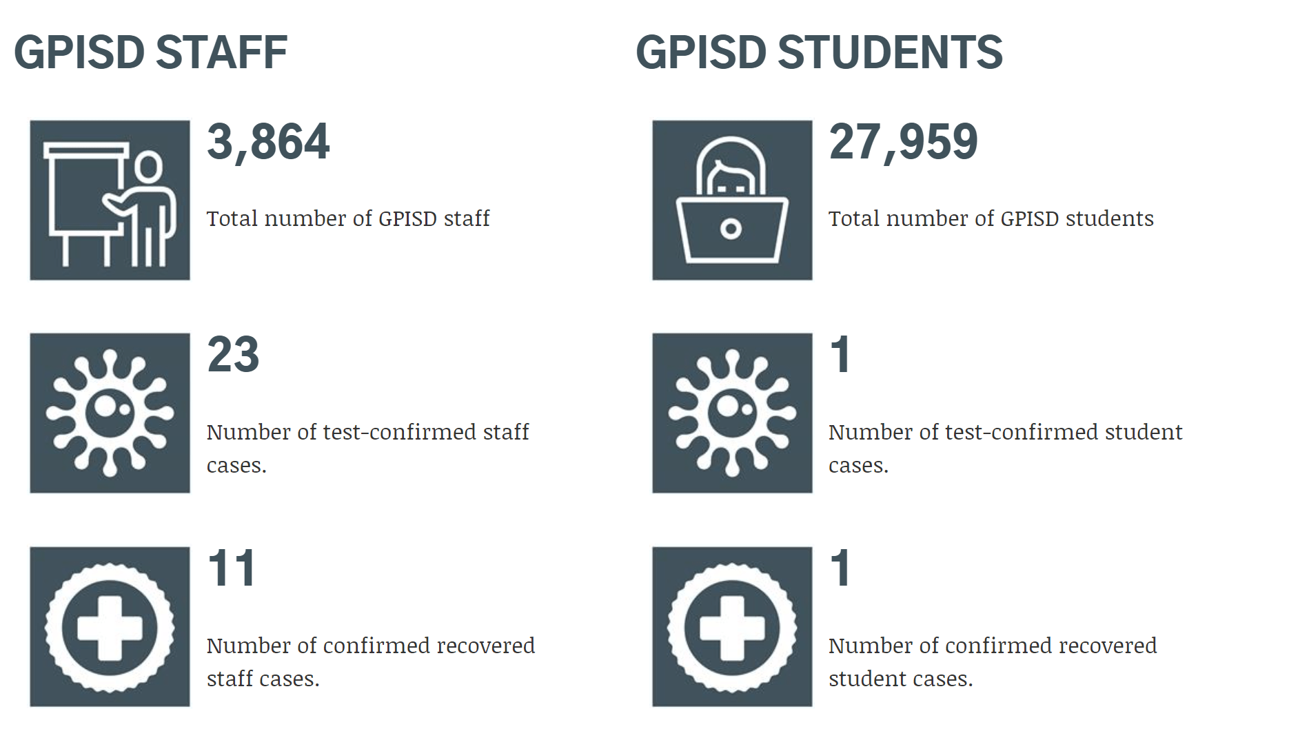 screenshot GPISD COVID dashboard