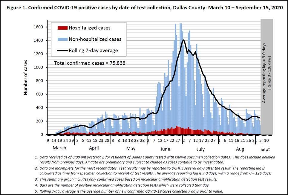 graph dallas county covid 19 confirm