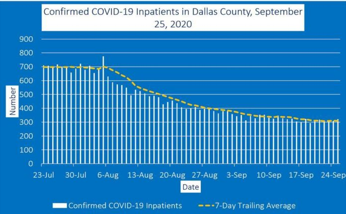 COVID-19 inpatient chart Dallas County