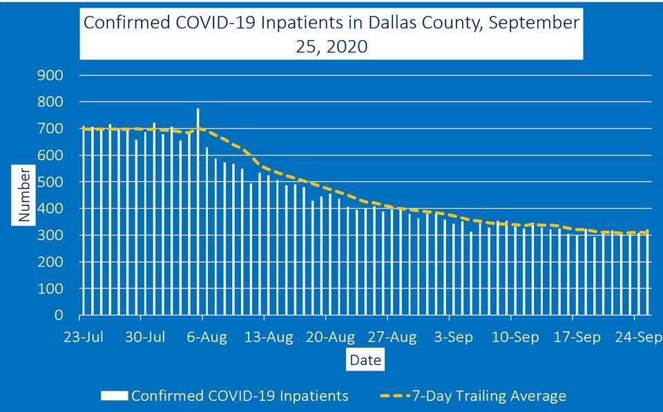 Dallas County COVID-19 Positivity Rate 11.9%