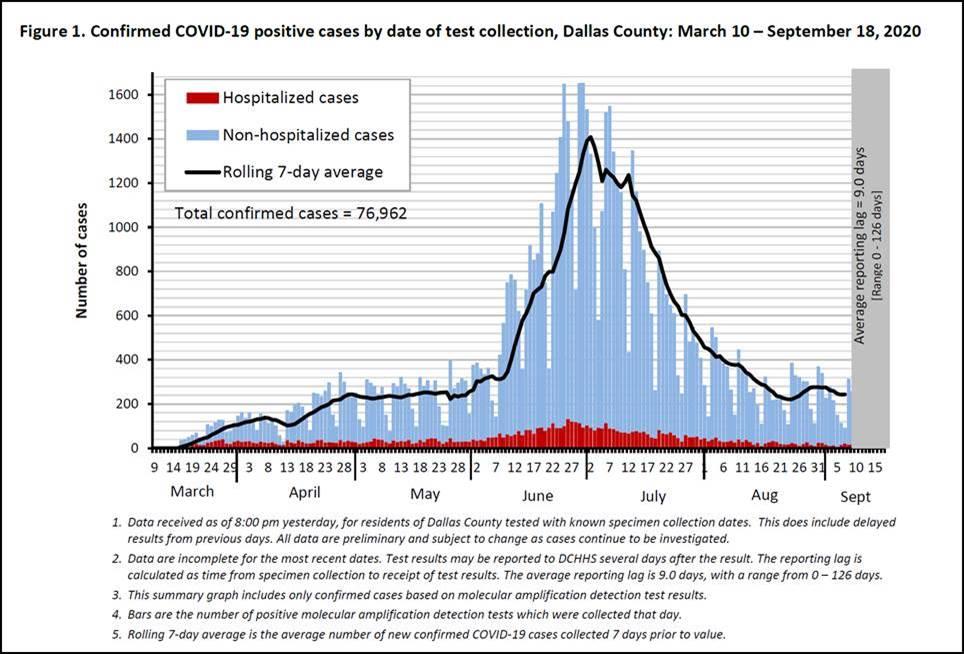 Dallas County COVID chart 9 18