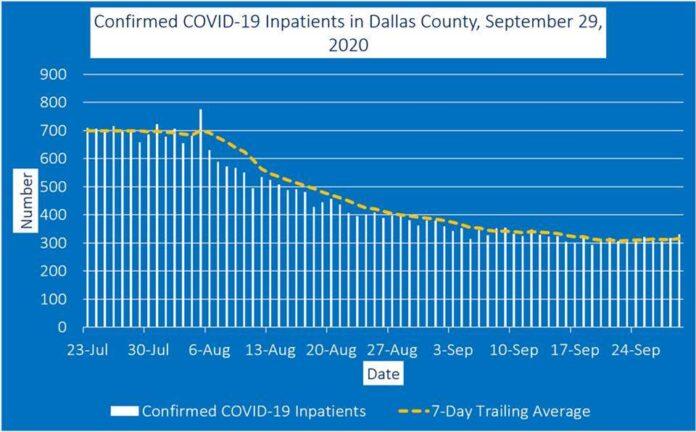 Dallas County COVID-19 inpatient graph