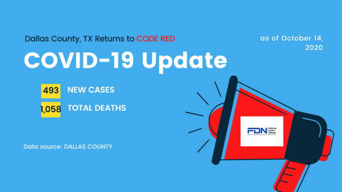 COVID 19 Dallas County graphic