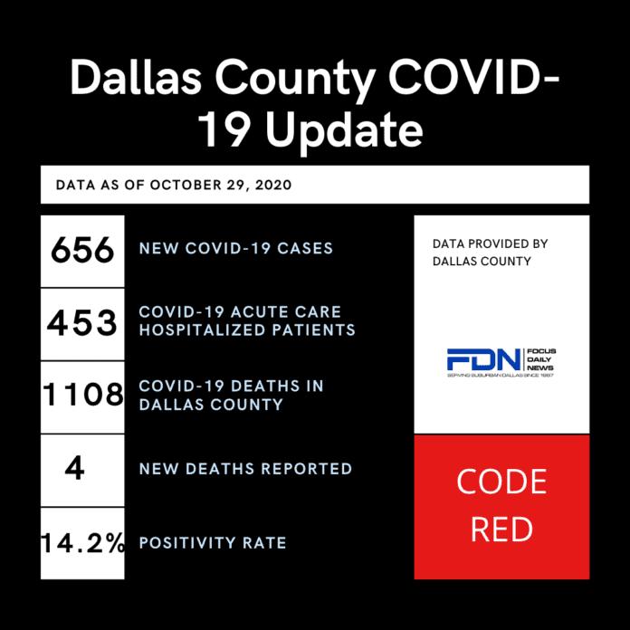 Dallas County COVID 19 poster