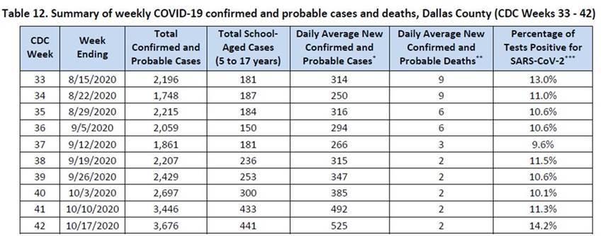 CDC COVID 19 Dallas County data