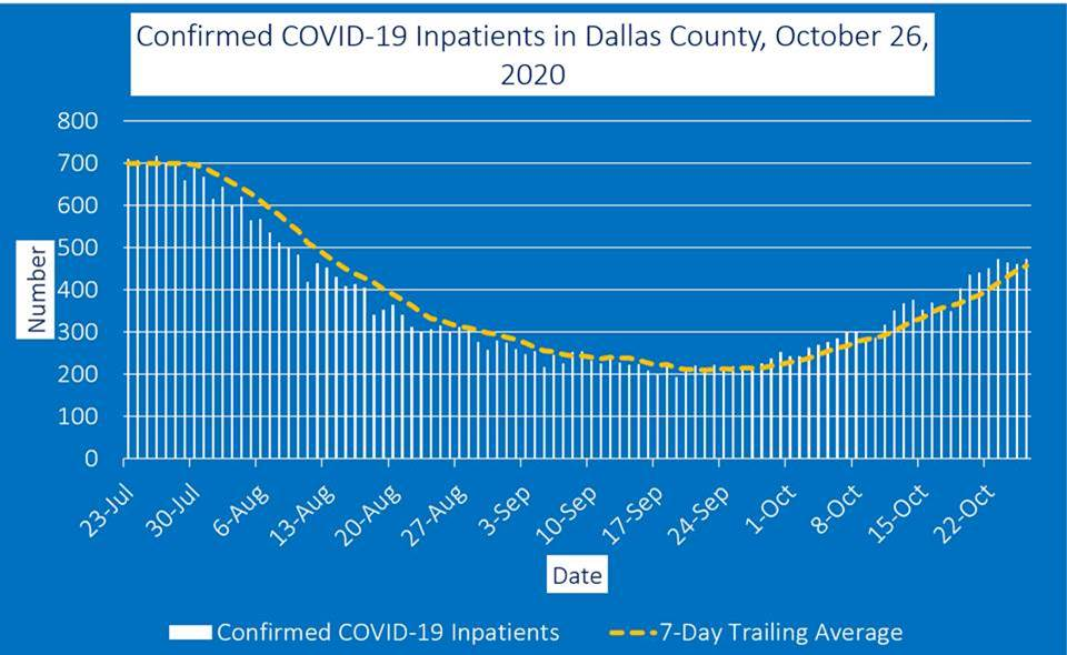 Dallas County inpatient graph 10 27