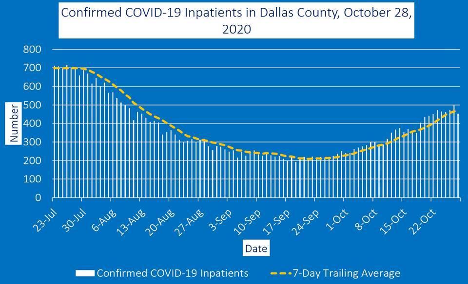 Dallas County COVID Inpatient graph