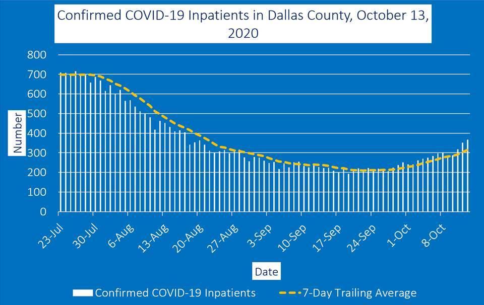 dallas County COVID 19 inpatient graph