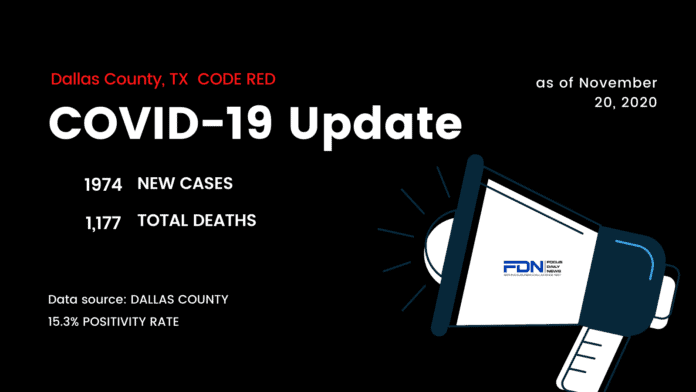 Dallas County COVID Update 11 20
