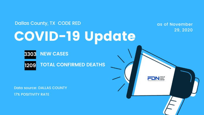 Dallas County COVID Update 11 29