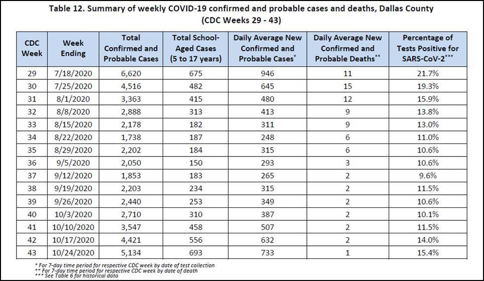 Weekly Confirmed COVID-19 cases