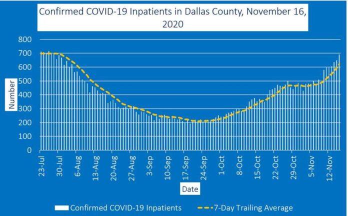 Dallas County Inpatient graph