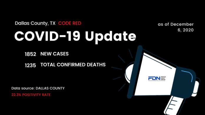 Dallas County COVID Update 12 6