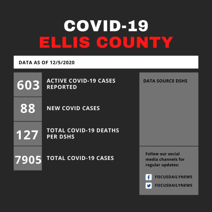 Ellis County COVID Update 12 5