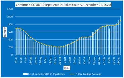 Dallas County inpatients graph