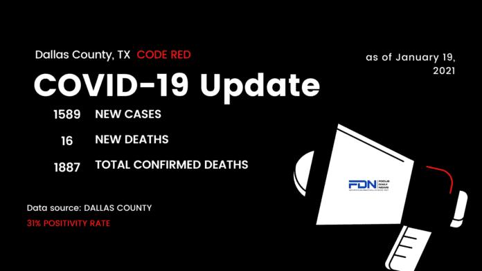 Dallas County COVID 19 Update