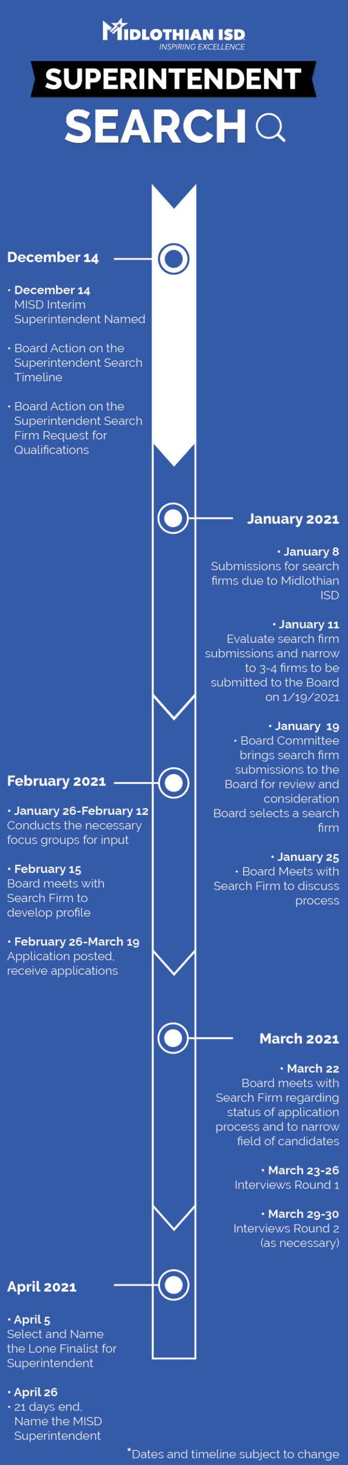 Superintendent Search timeline