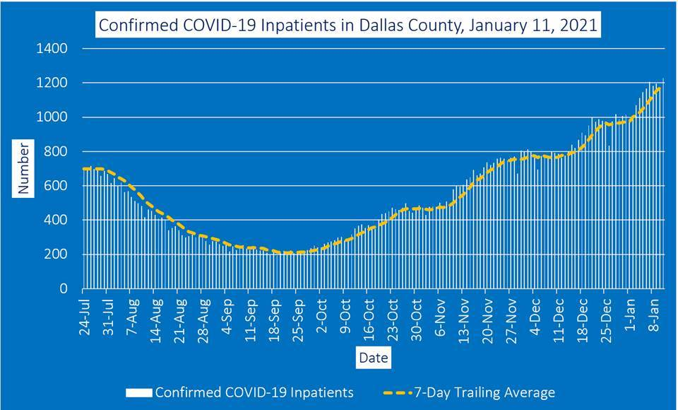 Dallas County Inpatient