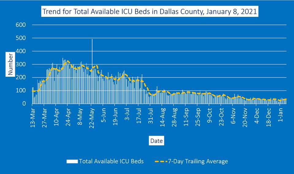 ICU beds graph