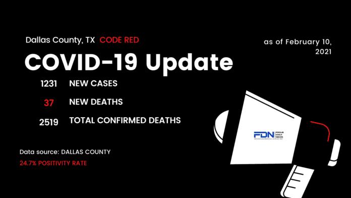 Dallas County COVID 2 10